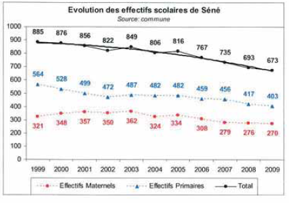 Evolution effectif ecole