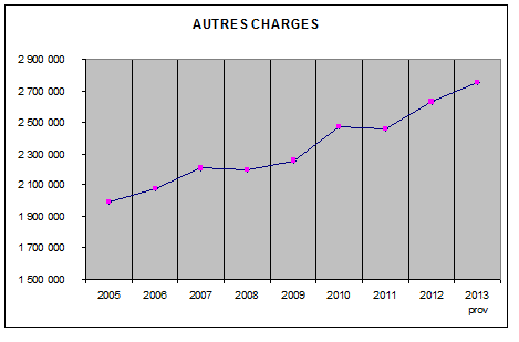 autres charges
