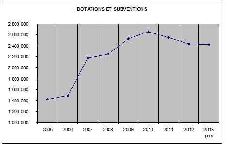 dotation subventions